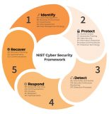 Managing Cyber Security & Security Awareness