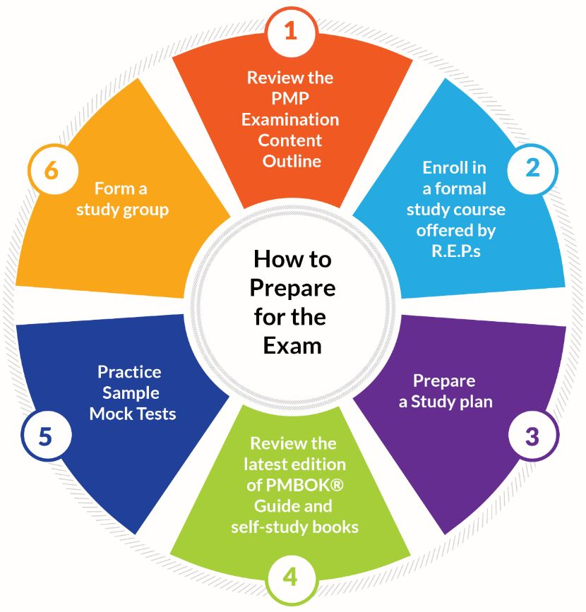 Project Management Professional: (PMP) Exam Preparation