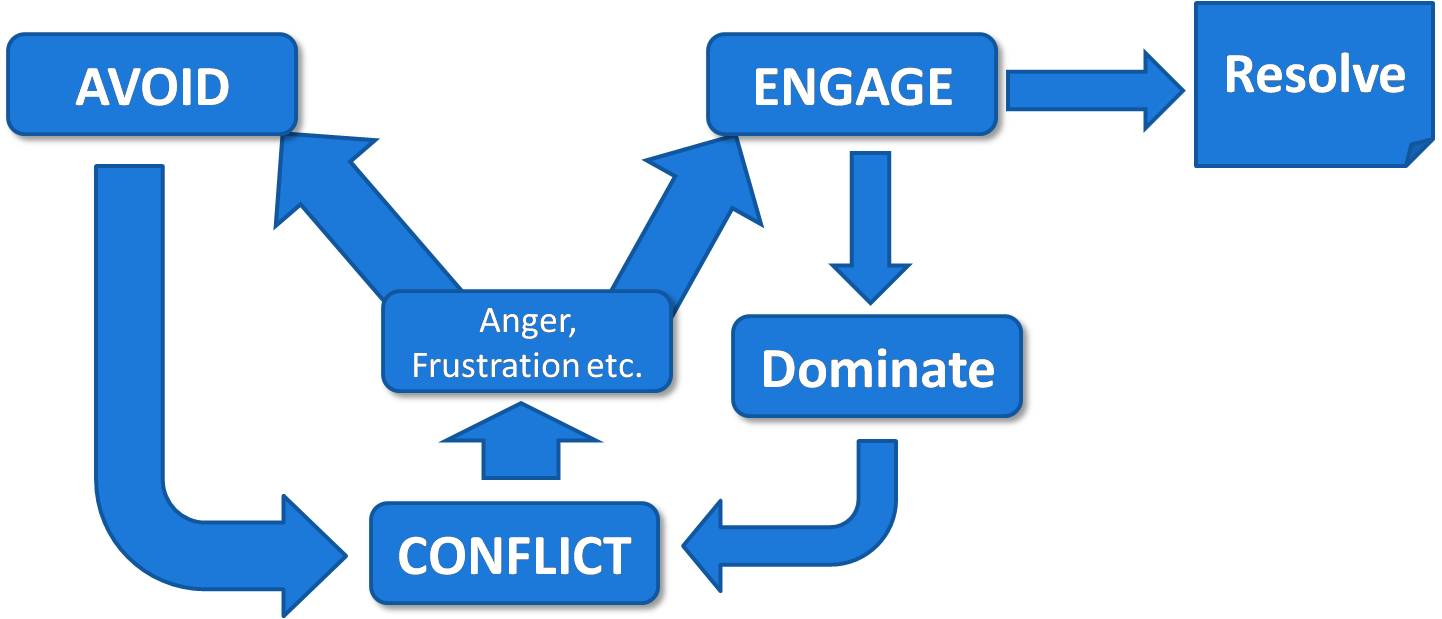 Negotiation and Conflict Management in Organisations