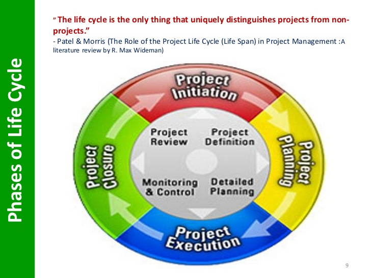 Project management and project life cycle.